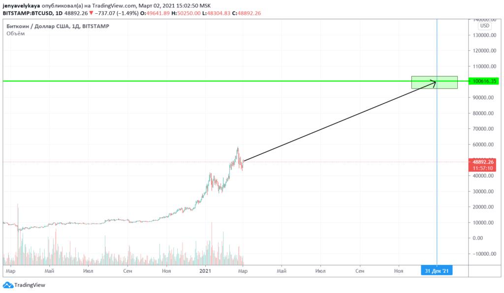Прогноз по биткоину на 2021 год от аналитиков StormGain