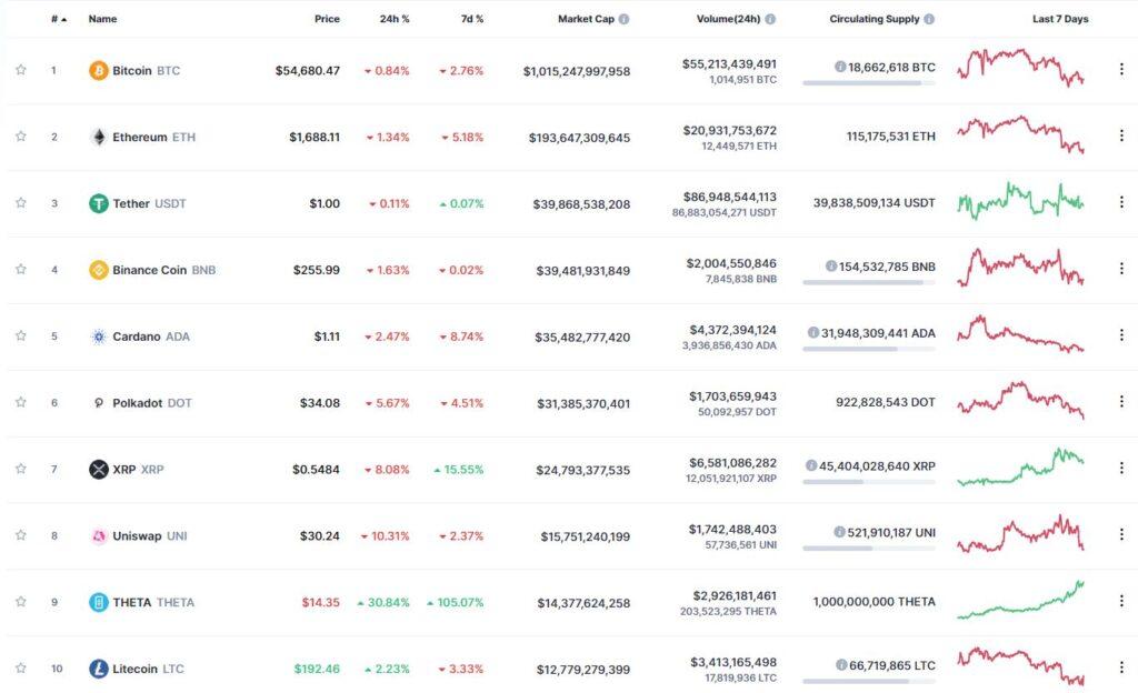 Десятка капитализации на рынке цифровых активов