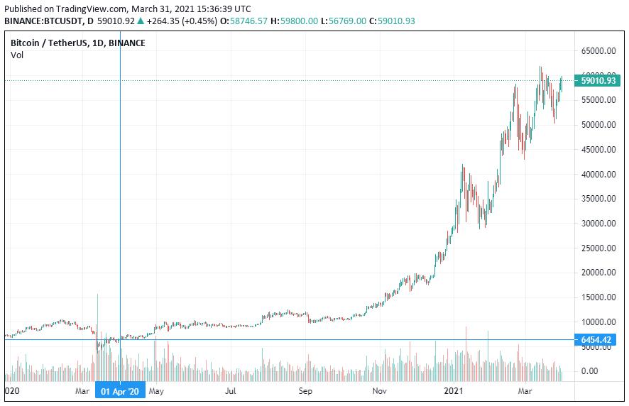 График криптовалюты биткоин