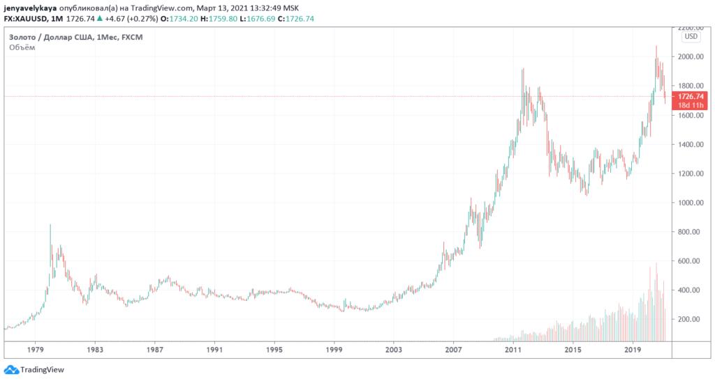 Скрин графика золота