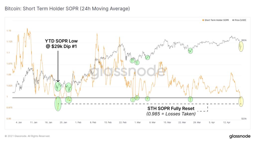 Индекс STH-SOPR