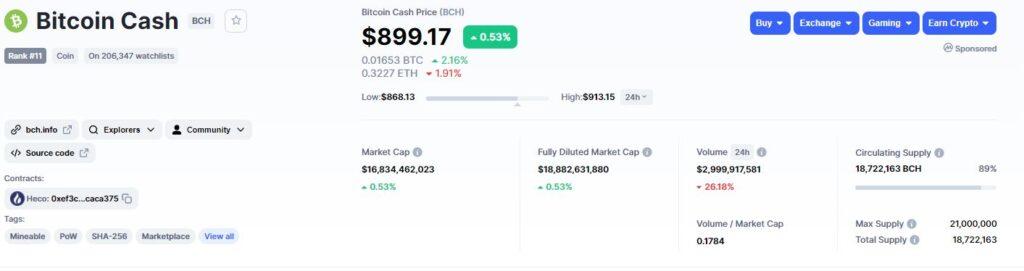 Данные о Bitcoin Cash