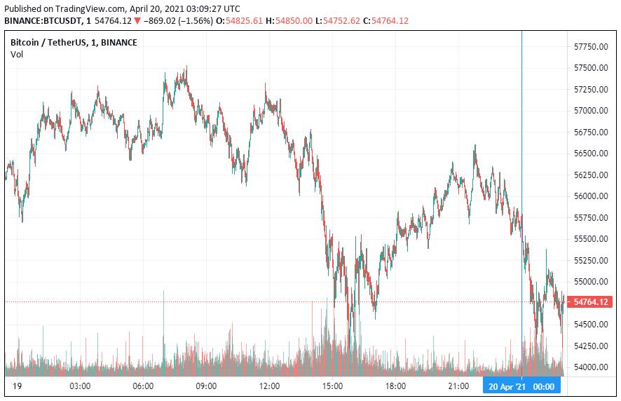 График курса биткоина