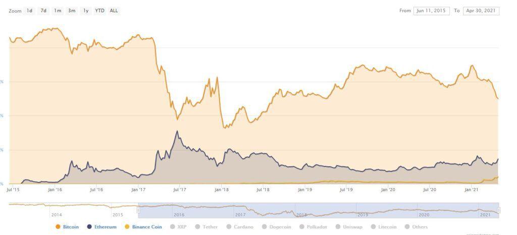 Уровни доминирования трех самых капитализированных криптовалют