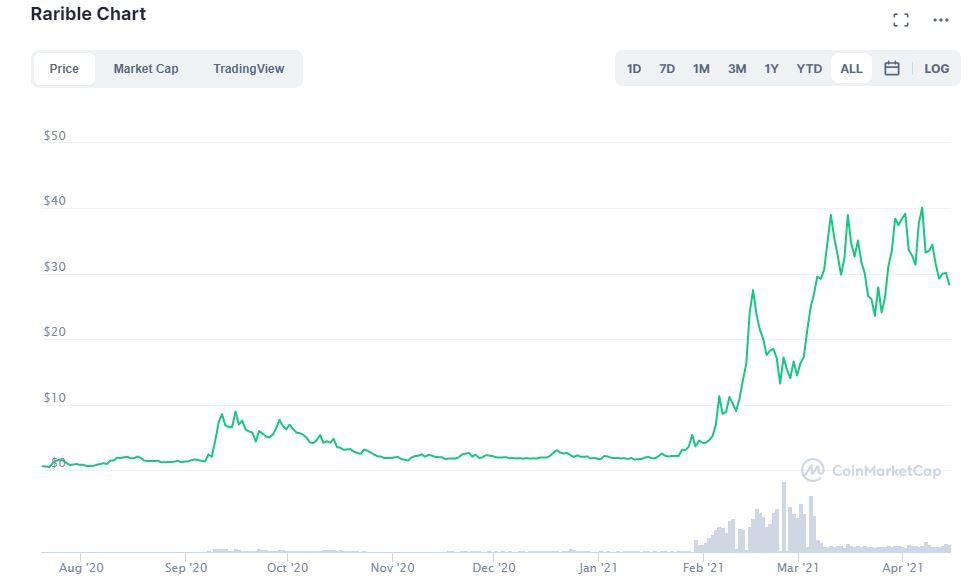 График криптовалюты Rarible