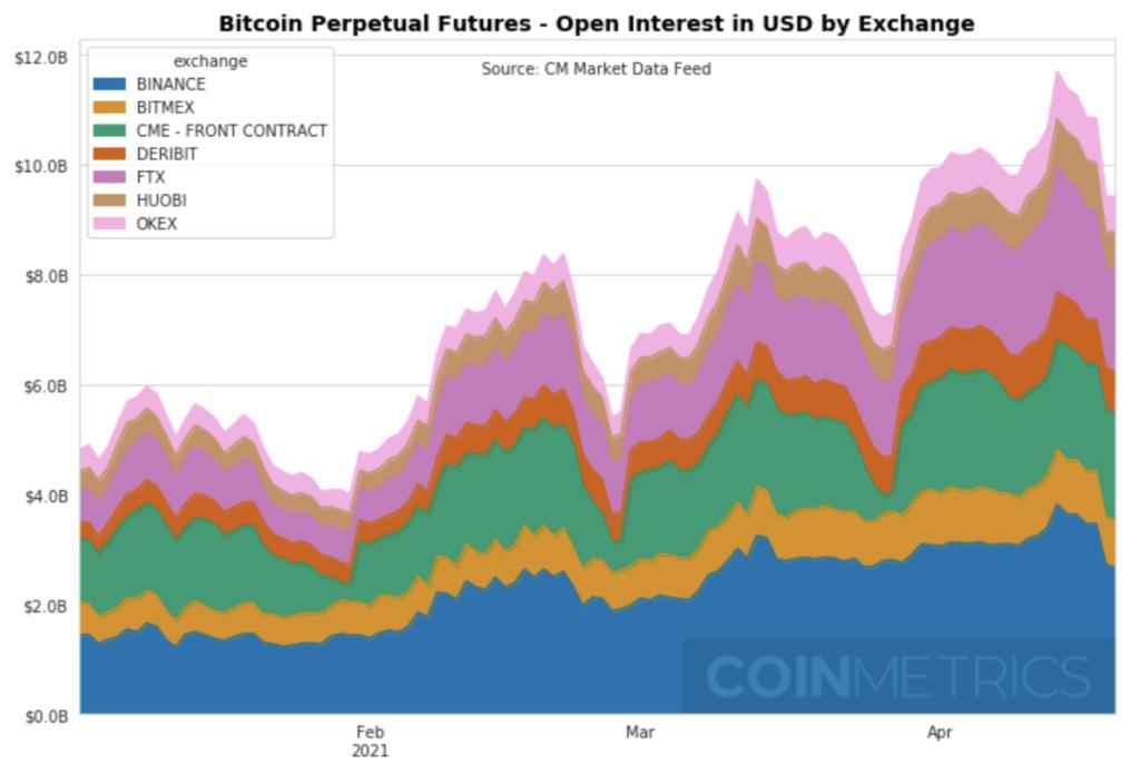 Открытый интерес к биткоину