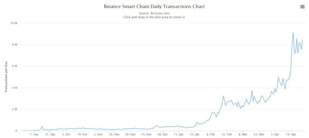 Объем транзакций в Binance Smart Chain