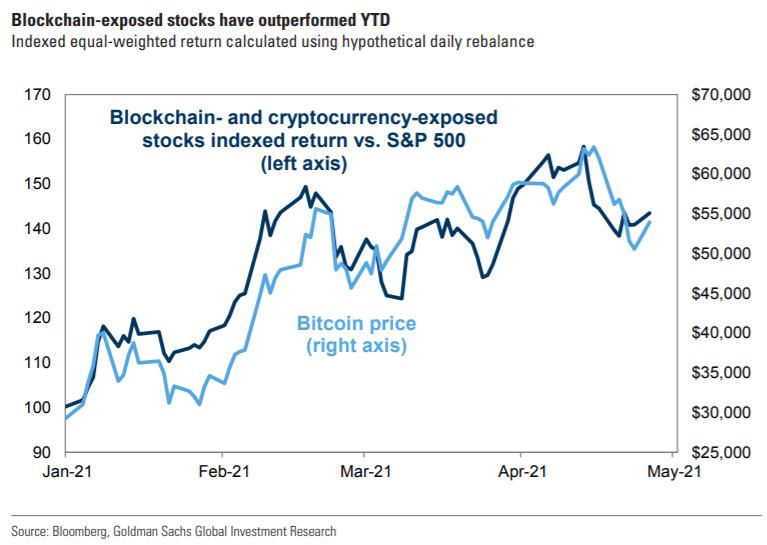 Окупаемость криптоакций и S&P 500