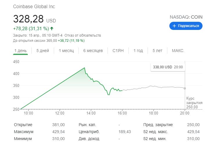 Цена акции Coinbase