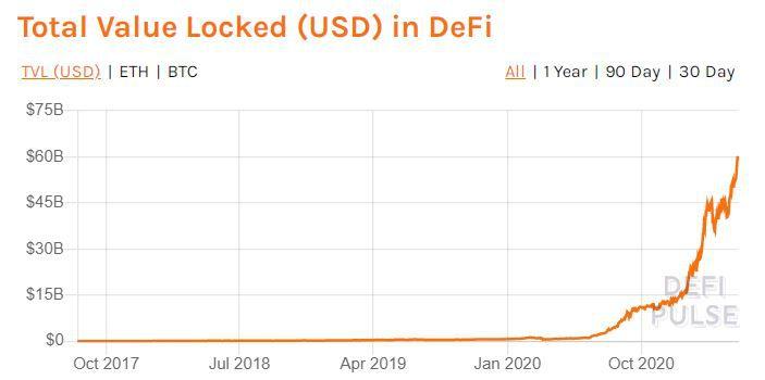Объем заблокированных под нужды DeFi-проектов средств