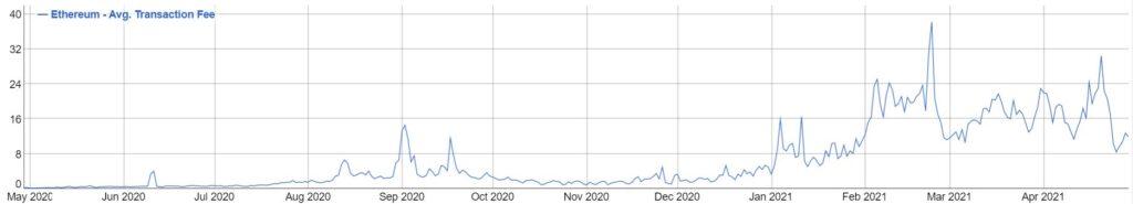График транзакций в сети Ethereum