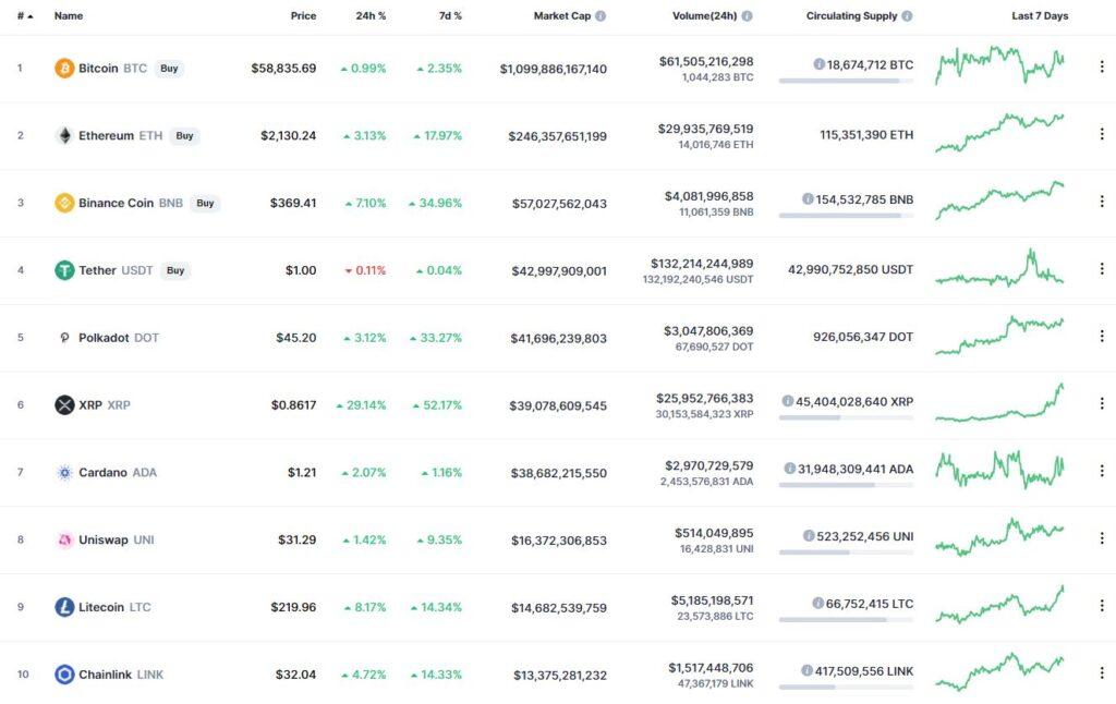 Десять криптовалют – лидеров рейтинга капитализации