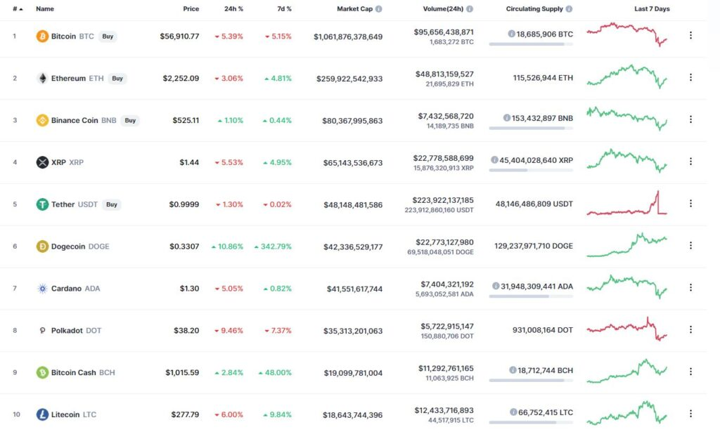 Самые капитализированные криптовалюты на крипторынке