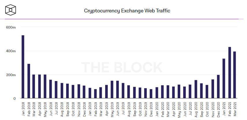 Показатели веб-трафика бирж цифровых активов