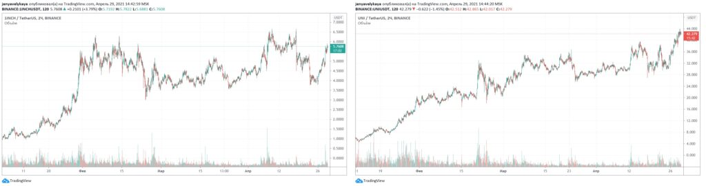 Сравнение графиков 1INCH (1INCH) и Uniswap (Uni)