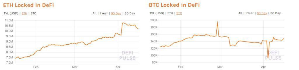 Объем заблокированных под нужды DeFi-протоколов Ethereum и биткоинов