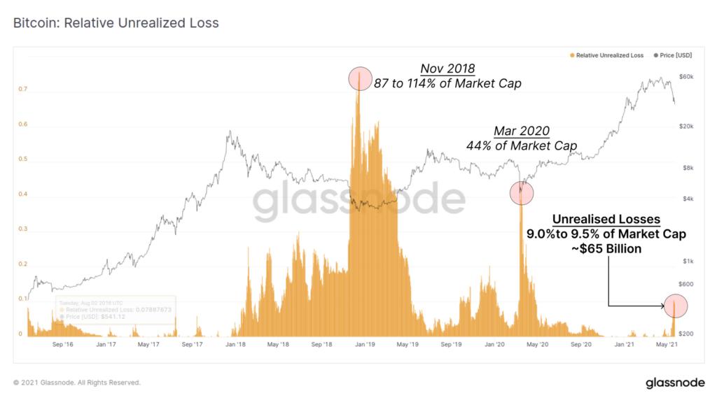 Рынок биткоина