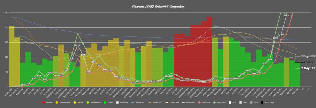График NVT Ethereum