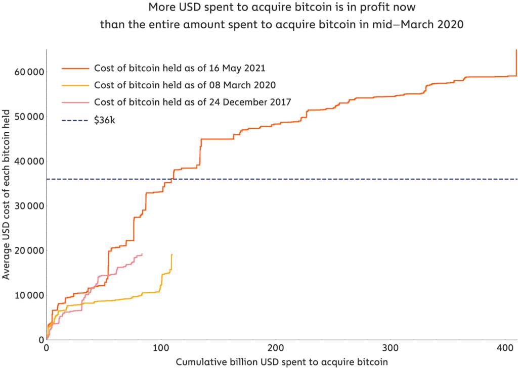 Кривая затрат биткоина