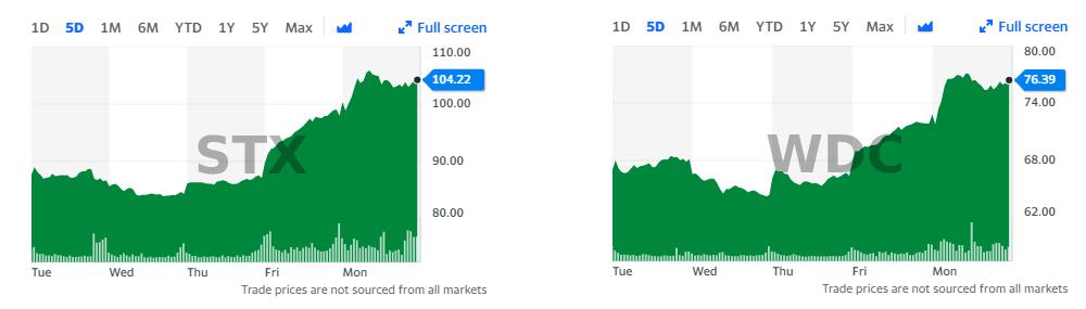 Цены акций производителей жестких дисков