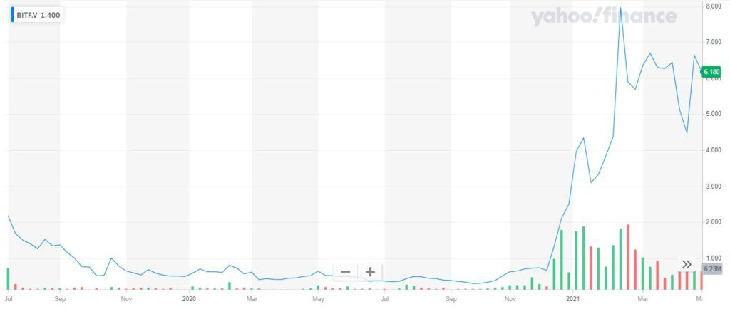 График курса акций Bitfarms Limited