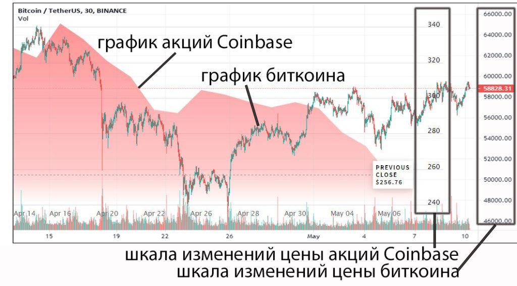 Графики акций Coinbase и биткоина