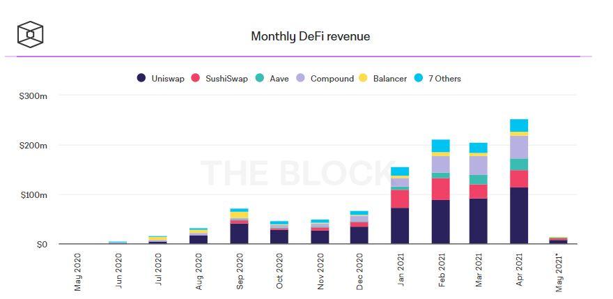 График, который отражает уровень доходности DeFi-протоколов