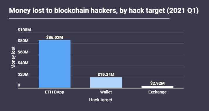 Объемы блокчейн-хищений