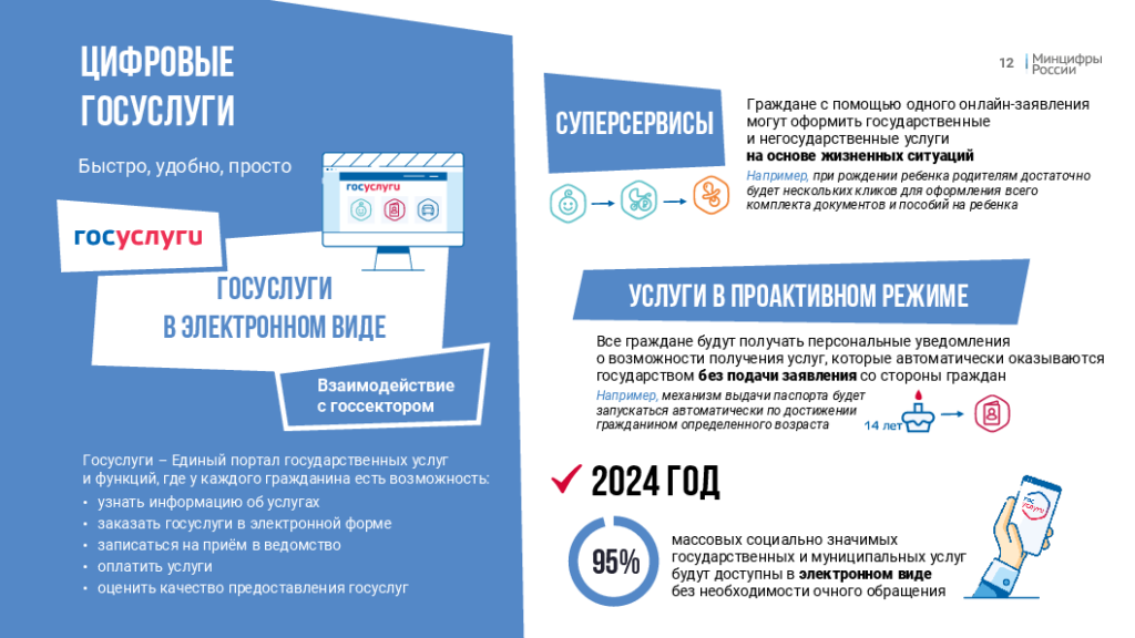 Скрин презентации Министерства цифрового развития, связи и массовых коммуникаций Российской Федерации