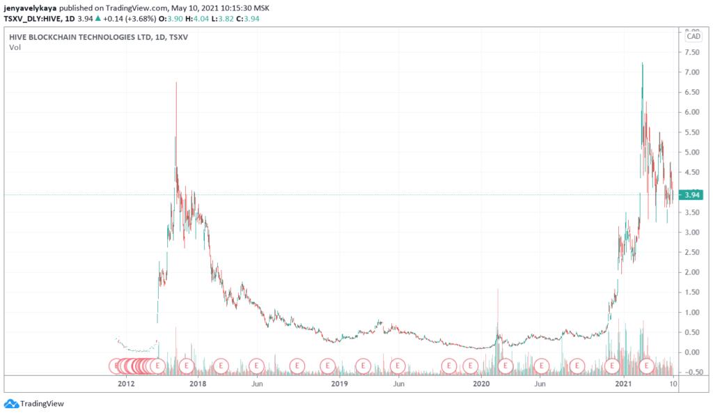 График курса акций Hive Blockchain Technologies