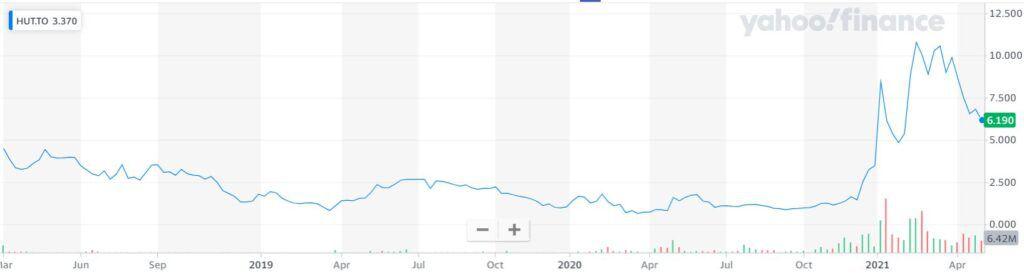 График курса акций Hut 8 Mining Corp