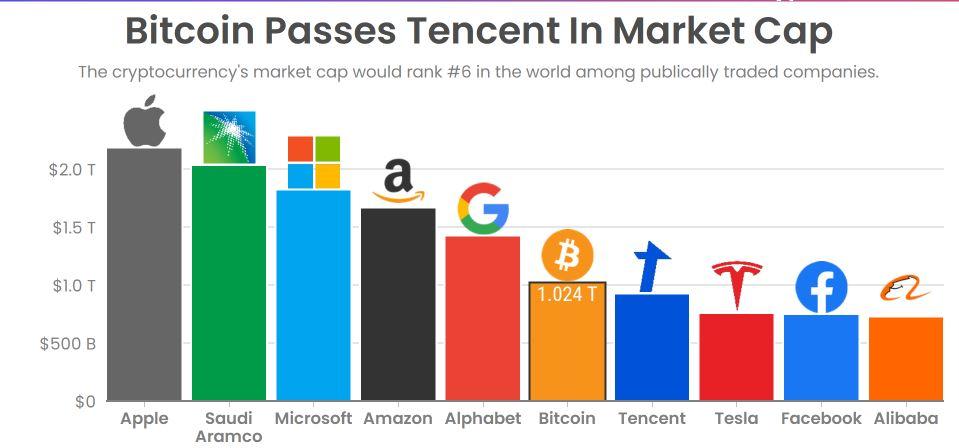 Капитализация биткоина в сравнении с другими компаниями