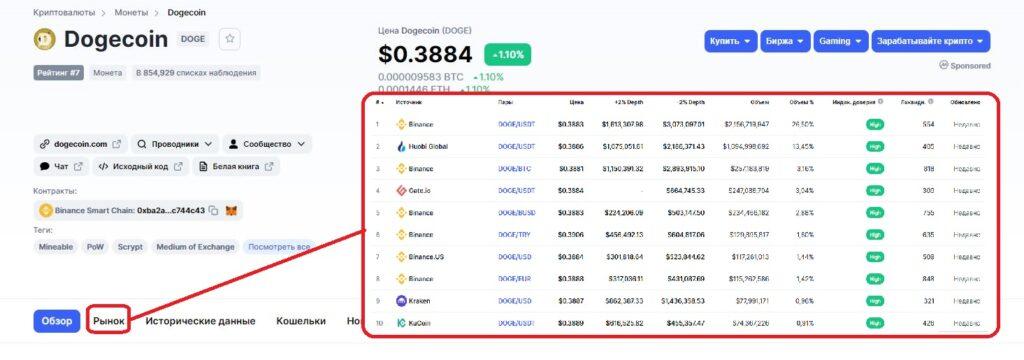 Информация о криптовалюте Dogecoin на CoinMarketCap