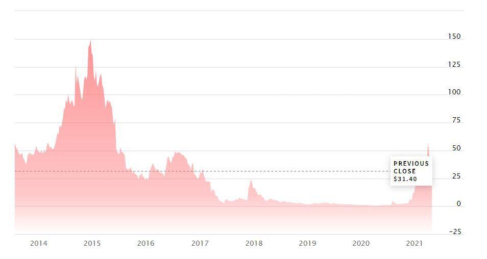 График курса акций Marathon Digital Holdings