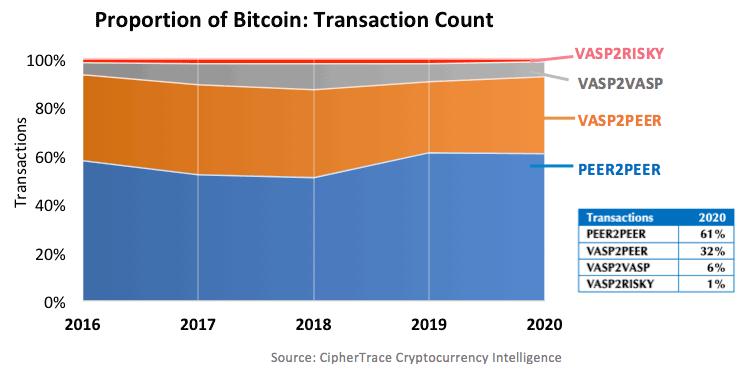 Активность в блокчейне Bitcoin