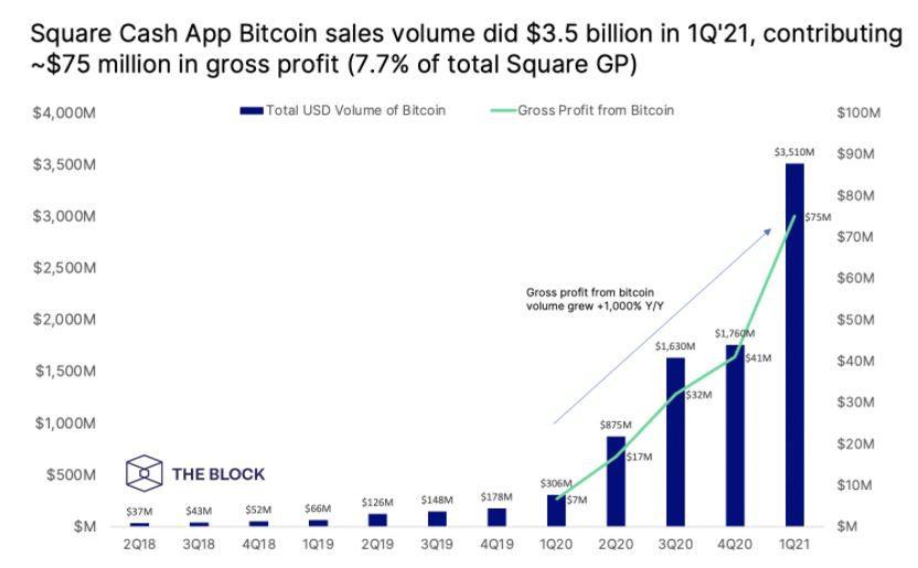 Статистика Cash App