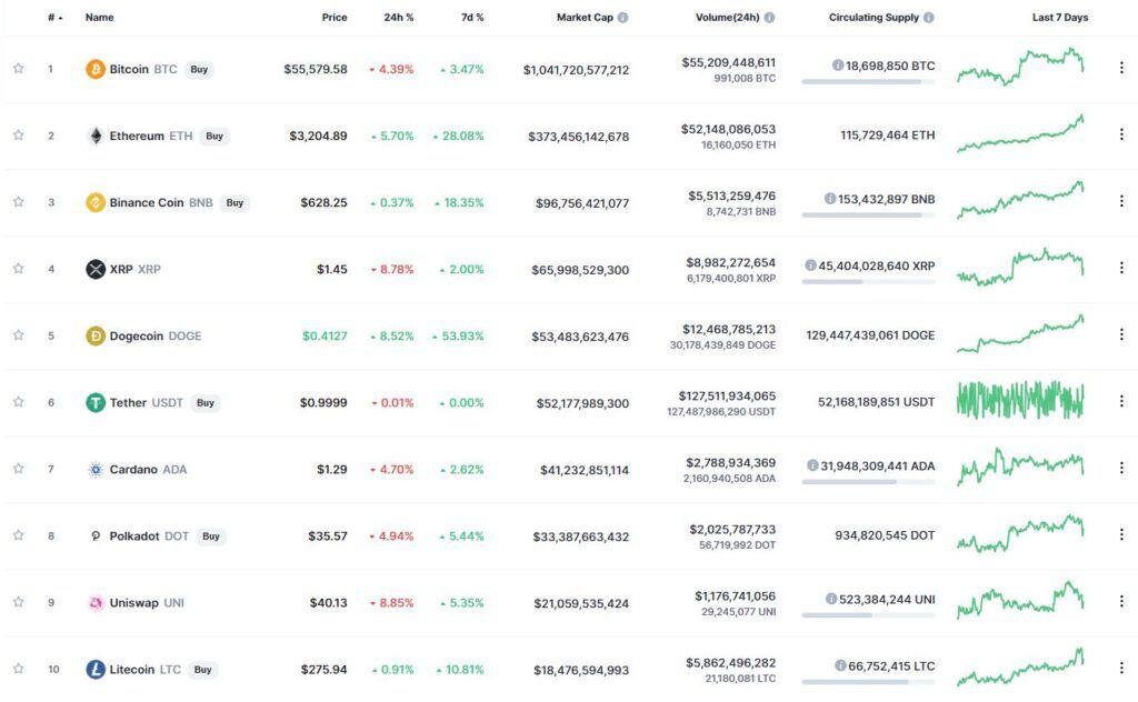 Десятка самых капитализированных криптовалют