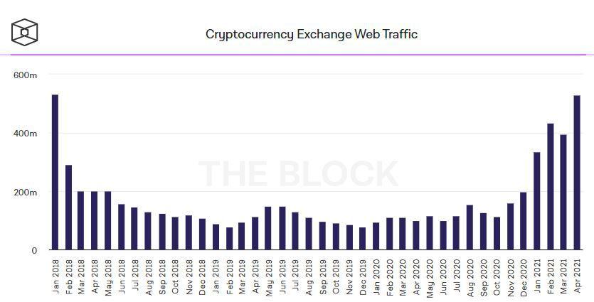 Показатели веб-трафика криптобирж
