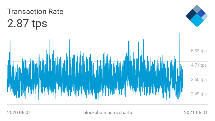 transactions-per-second.png