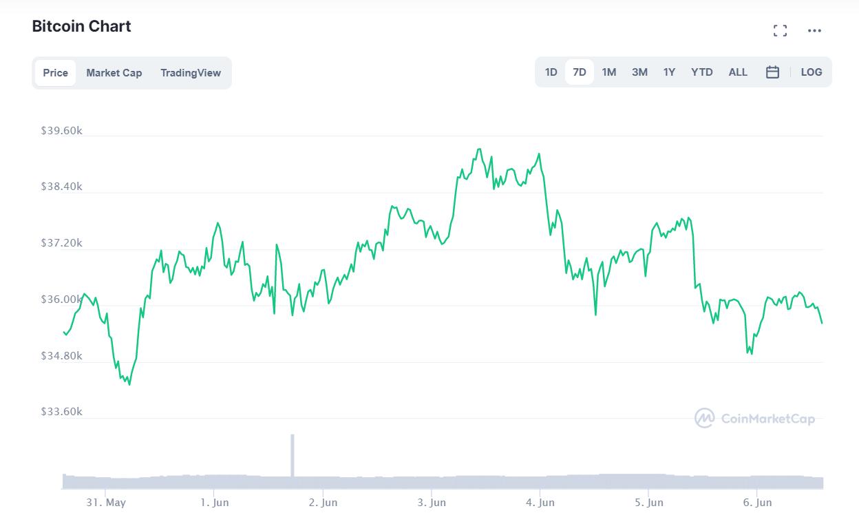 криптовалют биткоин
