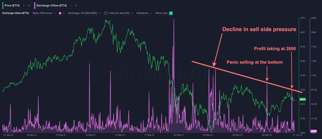 Депозиты ETH на биржи