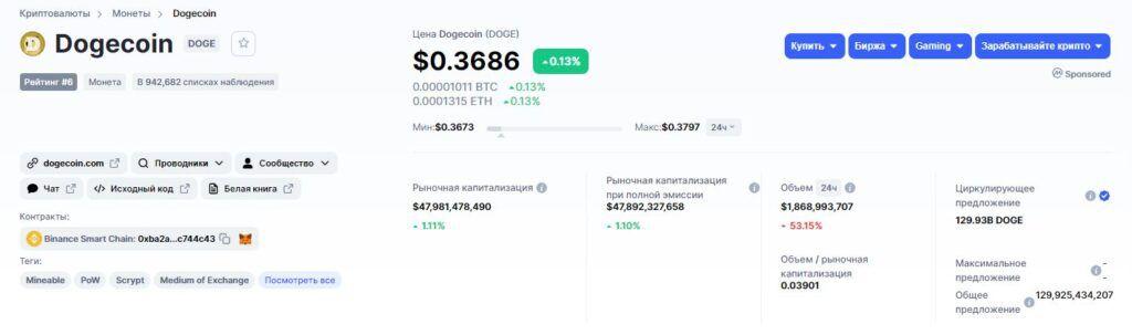 Данные о криптовалюте Dogecoin