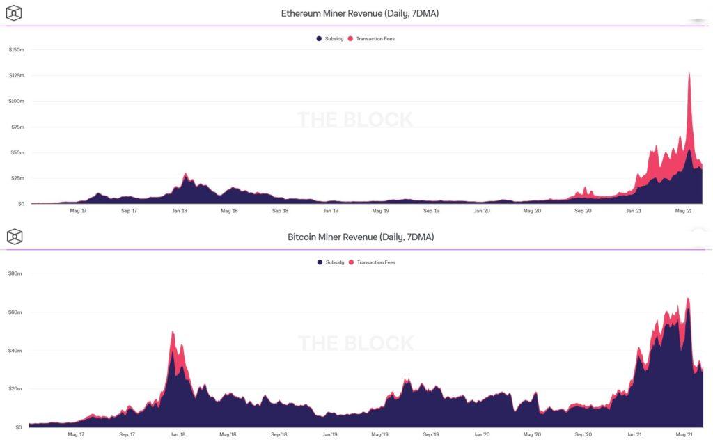 Сравнение прибыльности майнинга Ethereum и биткоина