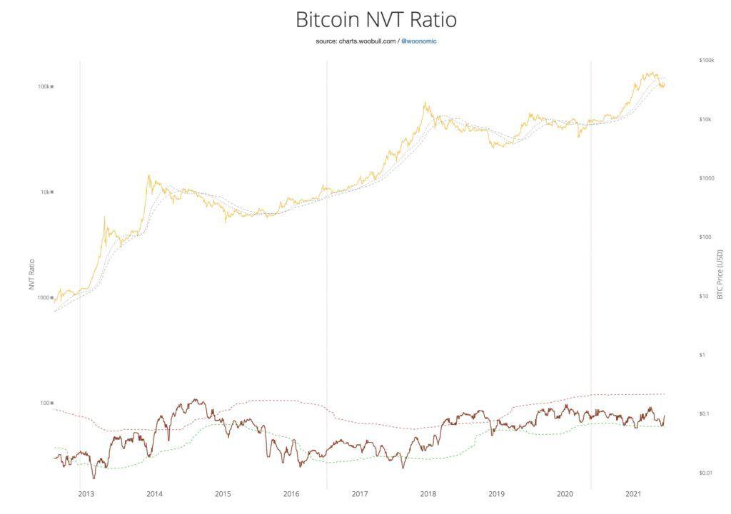Индикатор NVT
