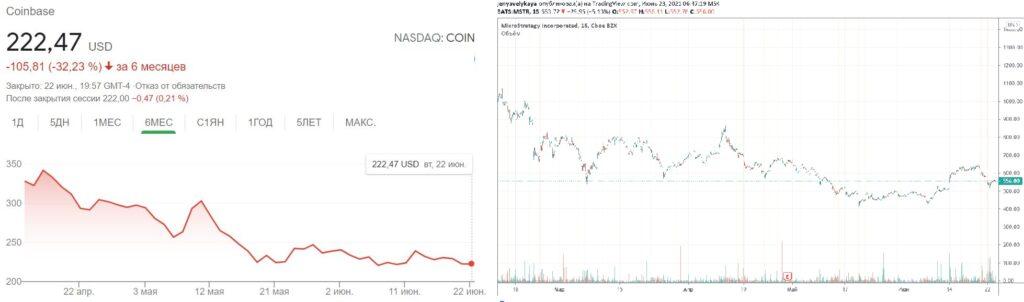График акций биржи Coinbase и компании Microstrategy