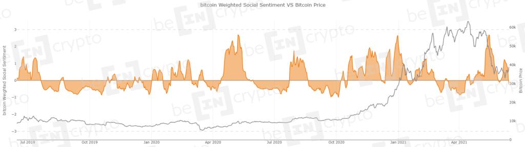 Ончейн аналитика BTC