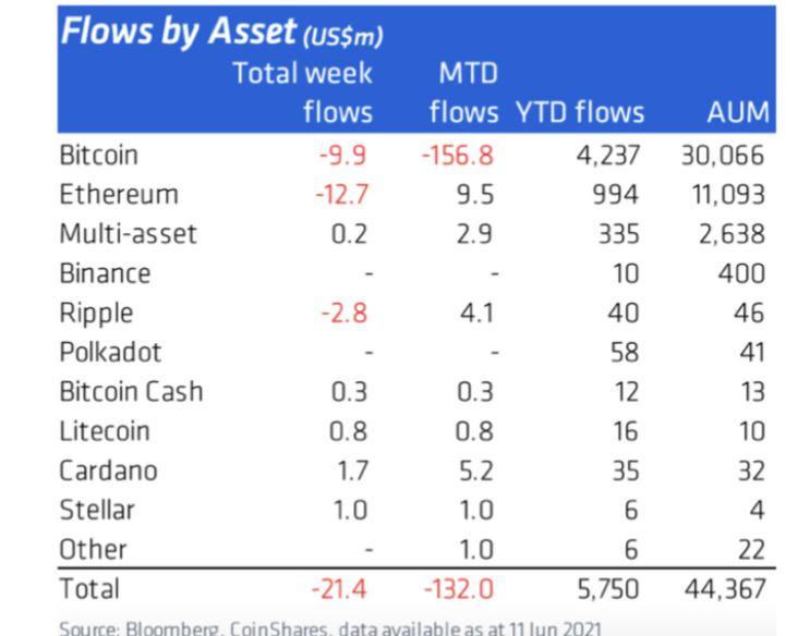Приток средств в криптовалюты, по данным Coinshares