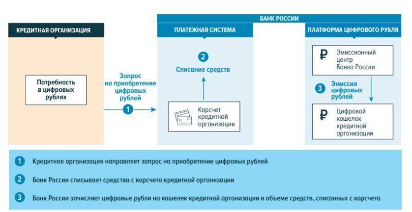 Эмиссия цифрового рубля