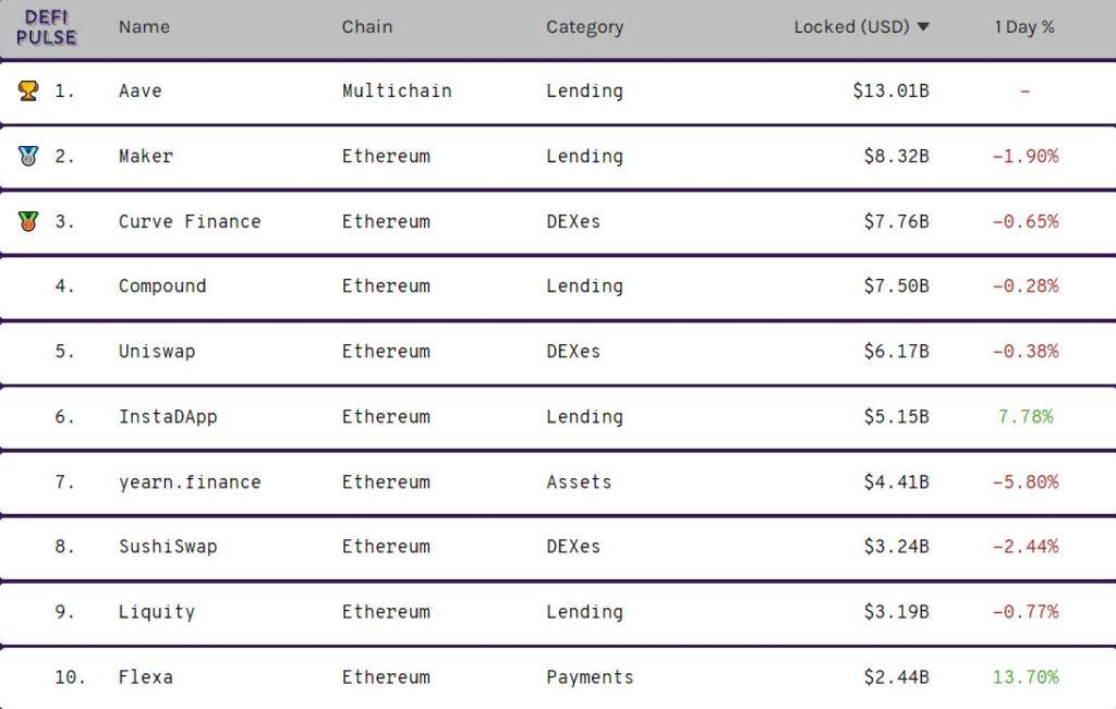Десять DeFi-протоколов, под нужды которых заблокировано наибольшее количество средств