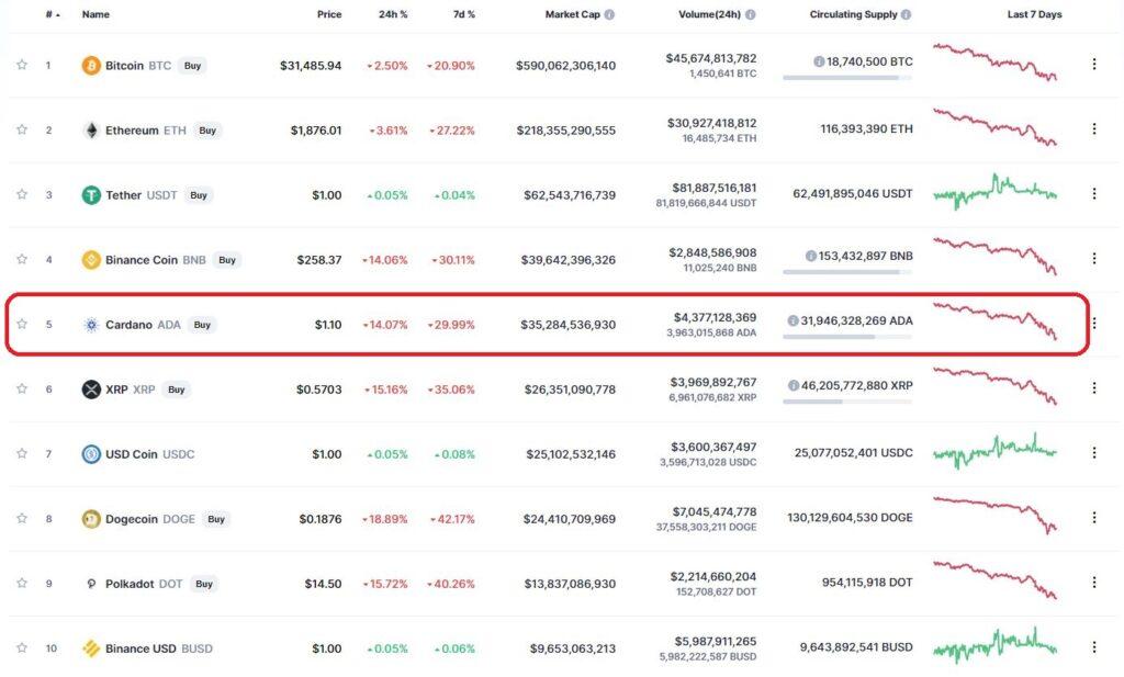 Cardano в топ-10 криптовалют